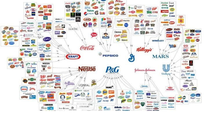 Top 10 FMCG companies in Pakistan